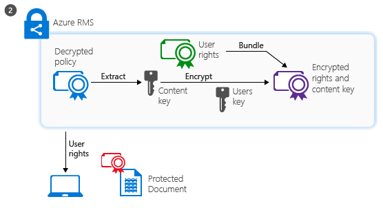 How azure rights management works - Rights management services office 365 ...